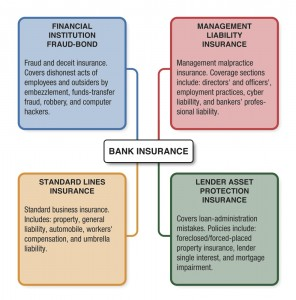 Bank Insurance Coverage