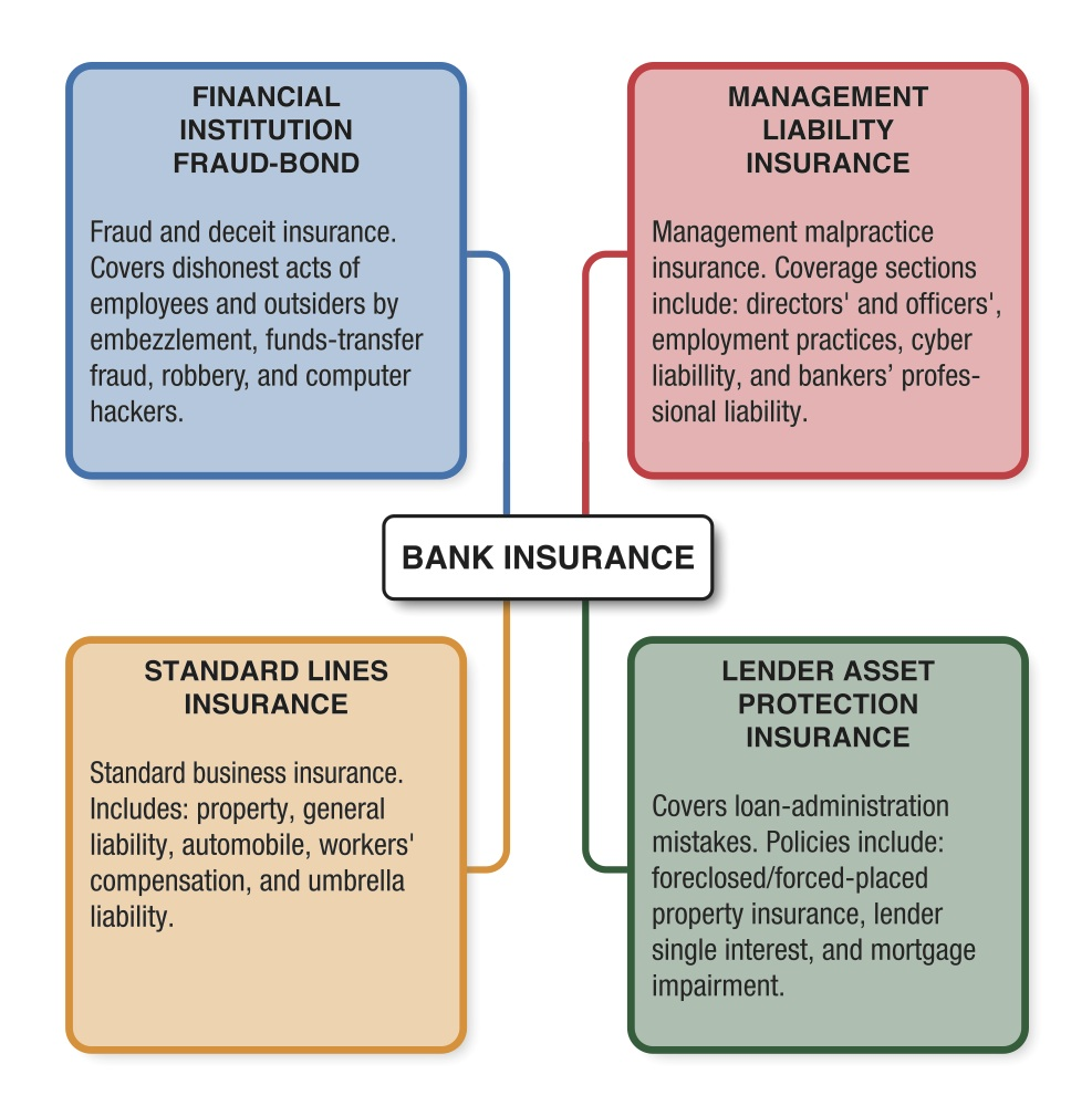 Bank Insurance Diagram Cover FINAL